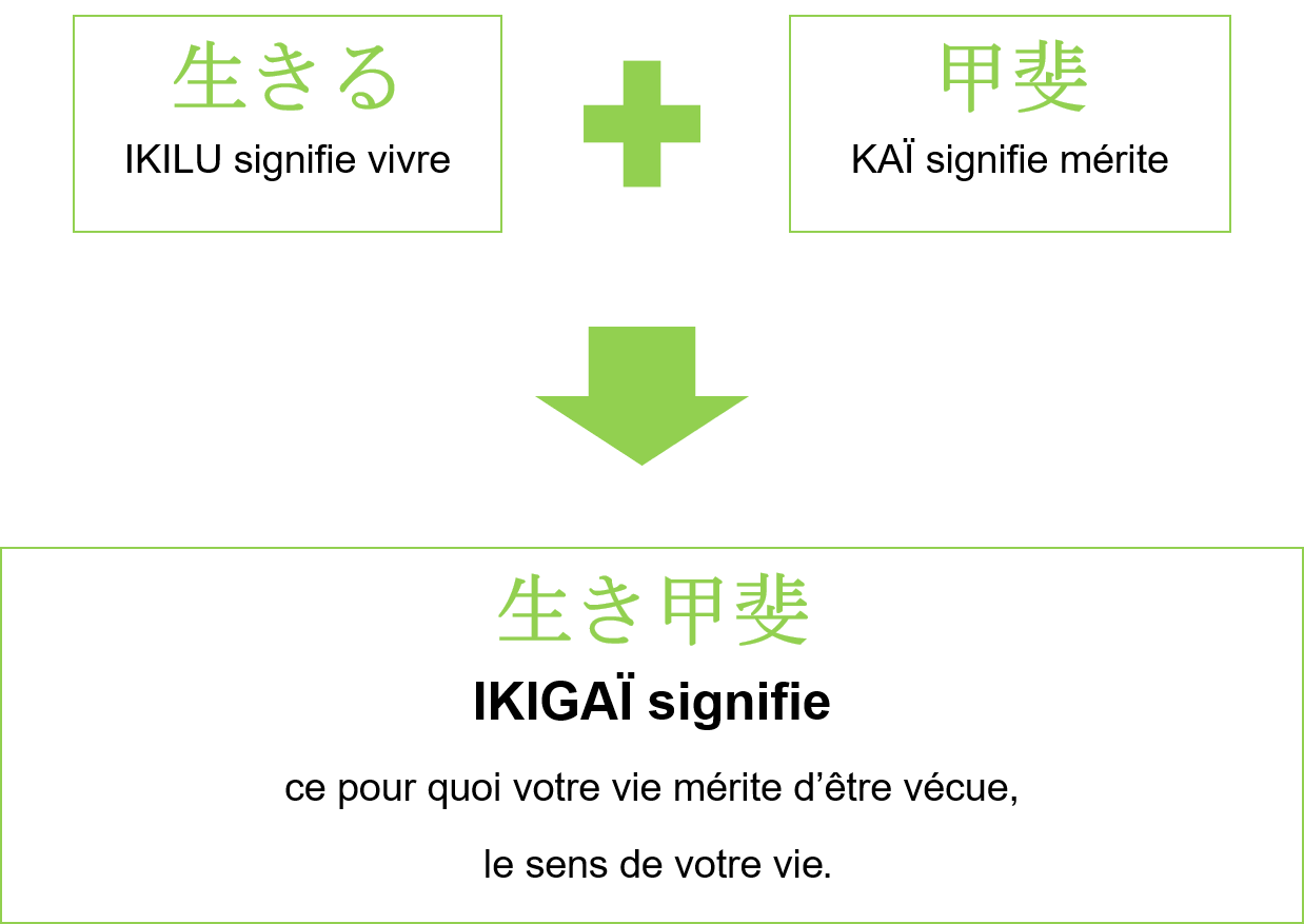 Etymologie de l'ikigaï